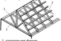 Двухскатная гаражная крыша