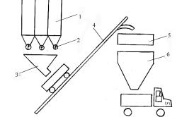 Двухступенчатая схема производства бетона