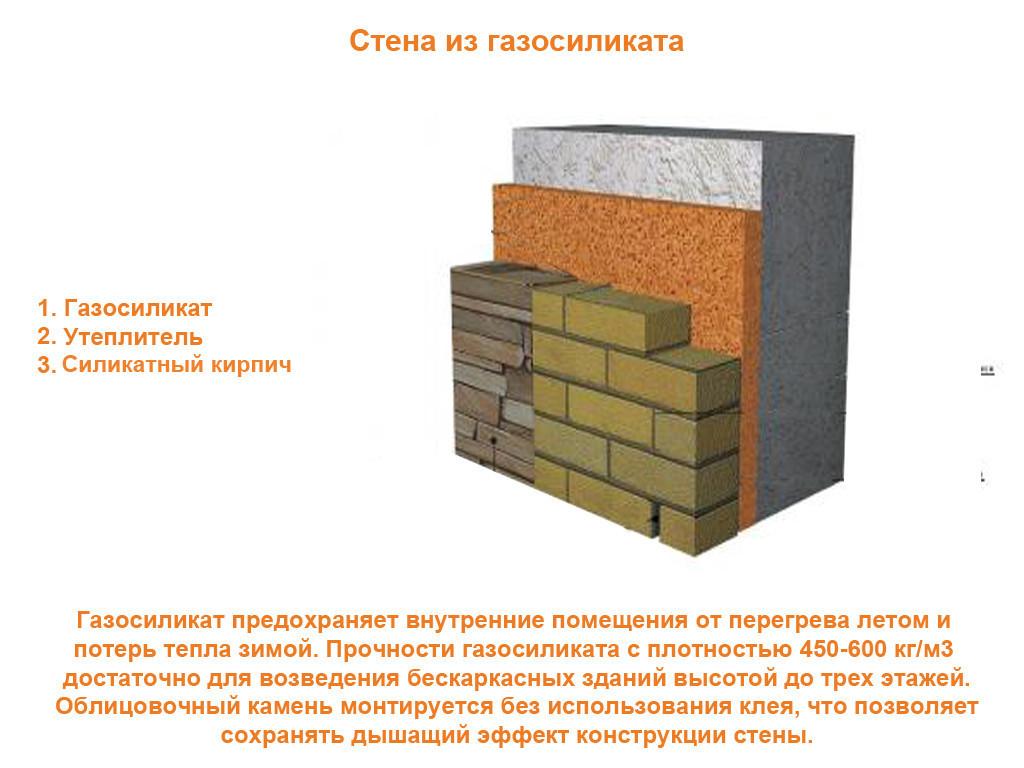 Технология строительства дом из газосиликатных блоков своими руками