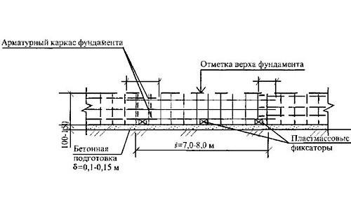 Схема арматурного каркаса
