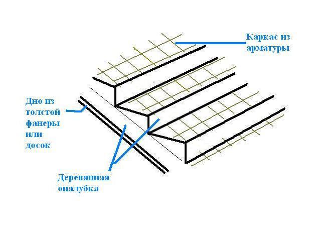 Схема армирования бетонной