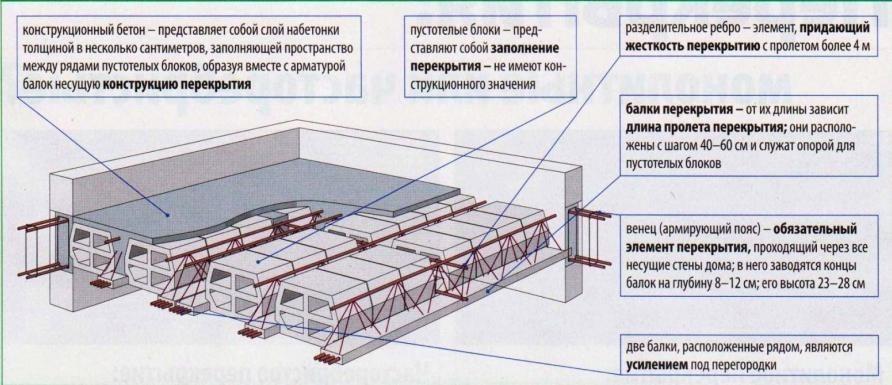 Схема армирования ребристого