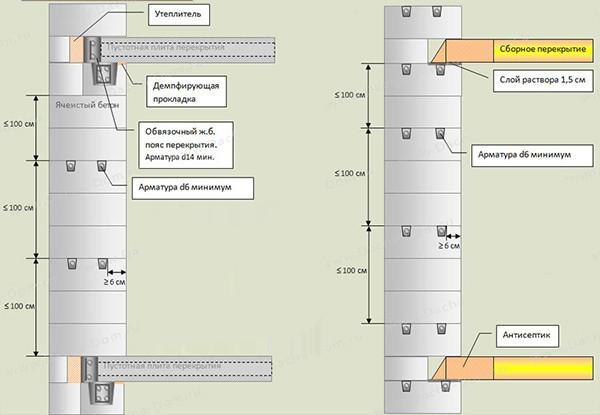 Схема армирования стен из