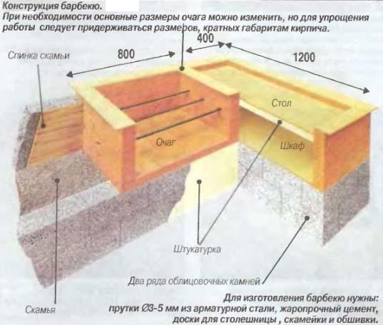 Схема барбекю из пеноблоков