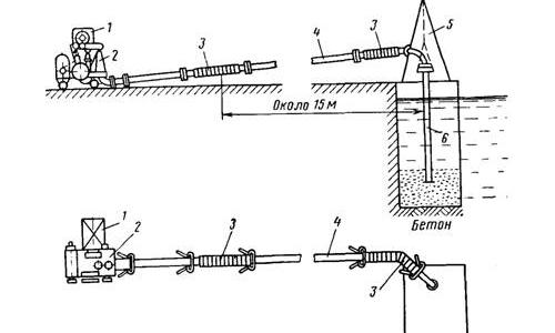 Схема бетонирования при помощи бетононасоса