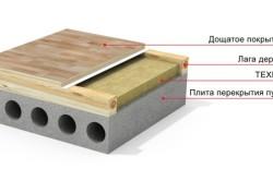 Схема бетонного пола на лагах