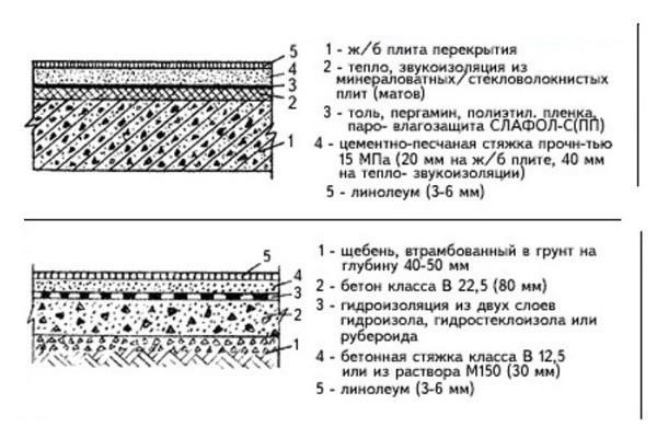 схема бетонного фундамента