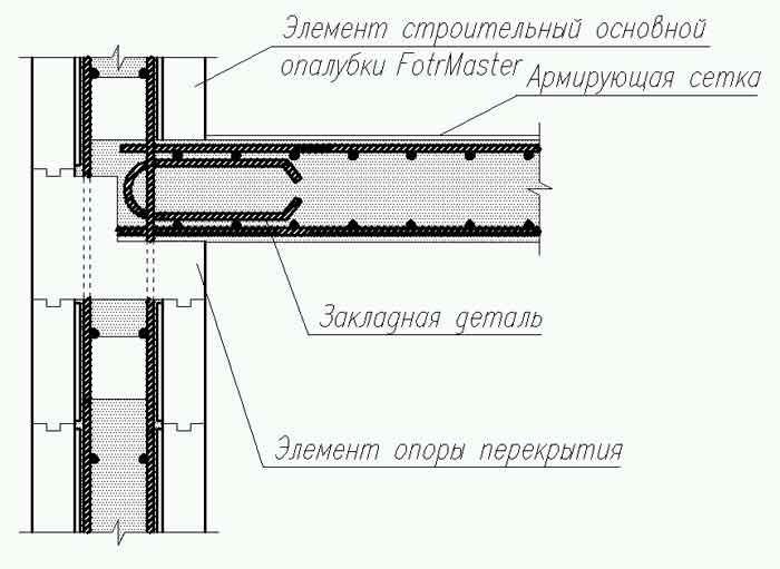 Как сделать перекрытие между этажами: устройство и монтаж.