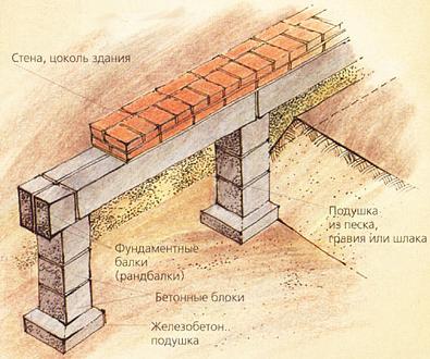 Схема блочного фундамента бани