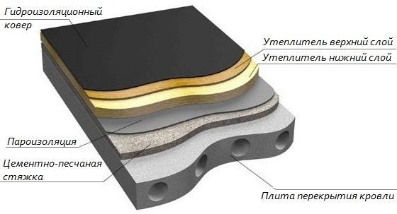 Схема цементно-песчаной стяжки