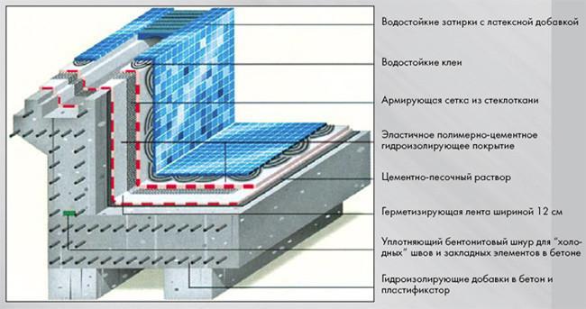 Схема чаши бетонного бассейна