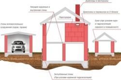 Схема дома из газобетонных блоков