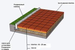 Схема дорожки с укладкой на песок