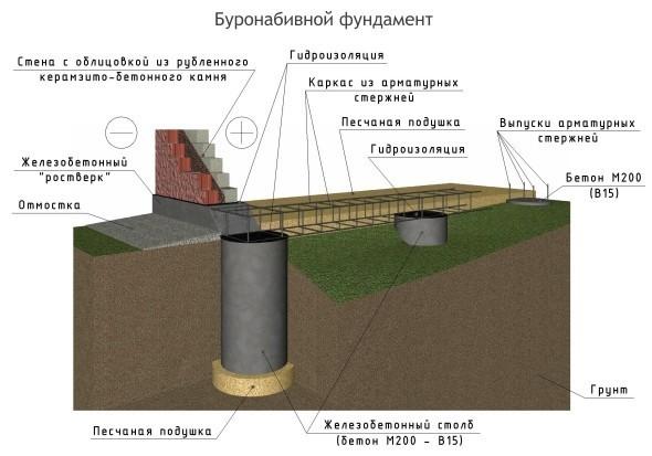 Схема фундамента для дома из