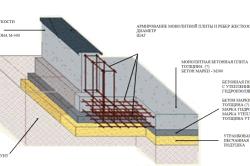 Схема фундамента с армированием