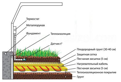 Схема фундамента теплицы с
