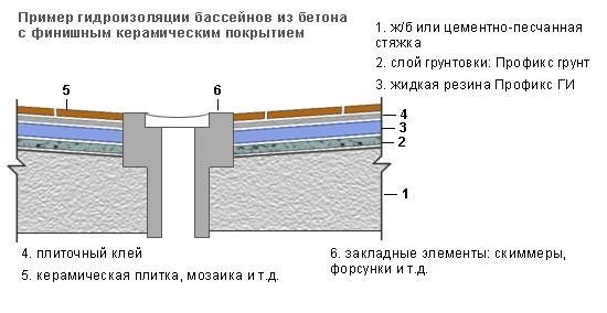 Гидроизоляция для бассейнов своими руками