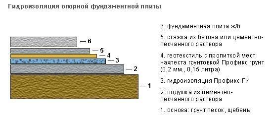бетонного пола по грунту