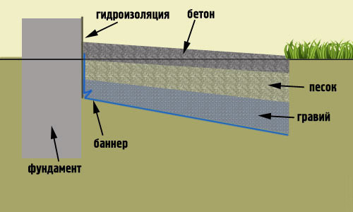 Схема гравийной отмостки