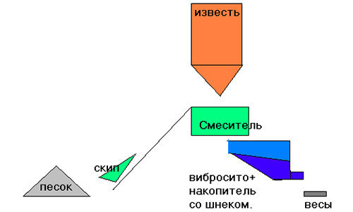 Схема изготовления известковой сухой штукатурной смеси