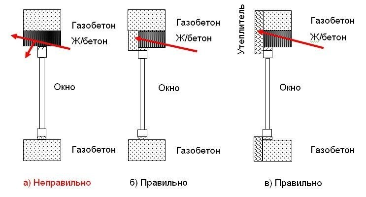 Схема кладки газобетона
