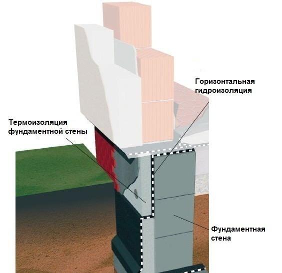 Схема конструкции двухслойной бетонной стены