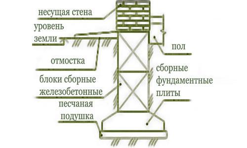 Марка бетона для ленточного фундамента дома: критерии выбора