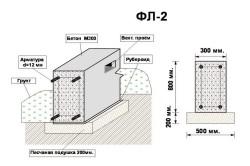 Схема ленточного фундамента из бетона М200
