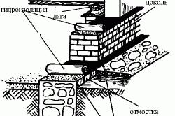 Схема ленточного фундамента под дом