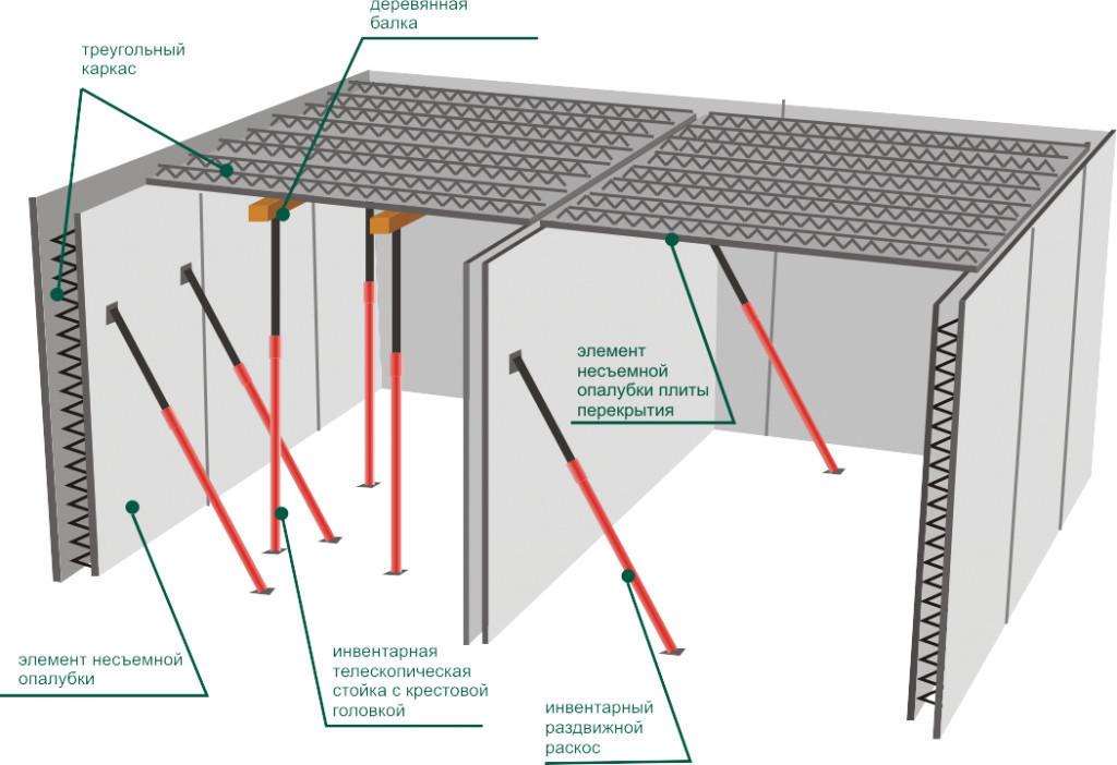 Видео как построить своими руками дом из пеноблоков
