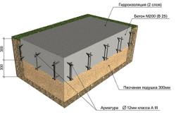 Схема монолитной плиты из бетона М200