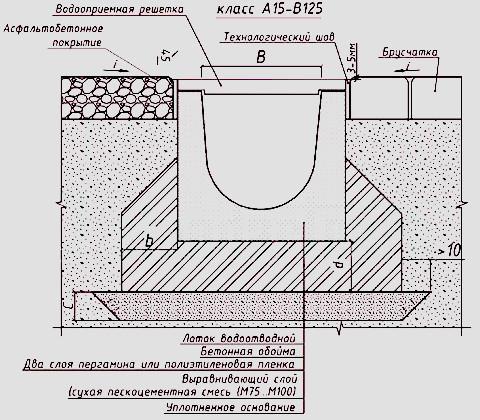 Схема монтажа бетонного лотка