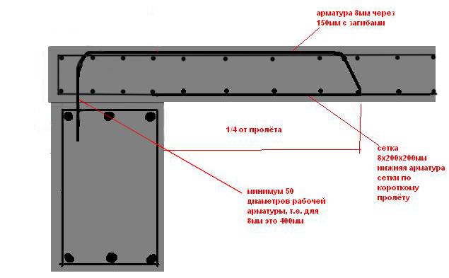 Армирование монолитных железобетонных плит Монолитные
