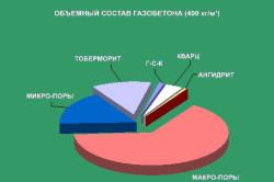 Диаграмма объемного состава газобетона