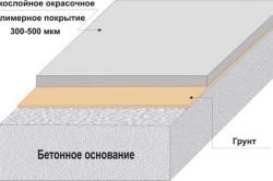 Схема окрасочного покрытия на бетонном основании