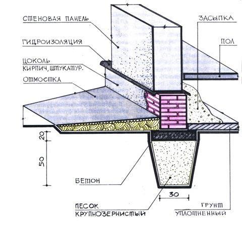 Схема отмостки ленточного