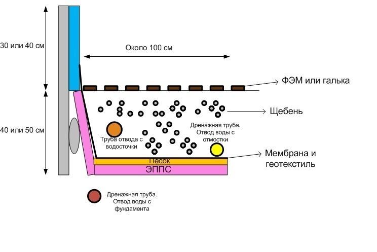 Схема отмостки по щебню