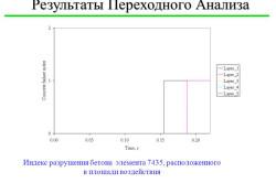 Схема переходного анализа