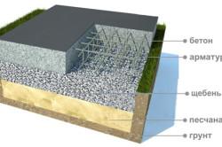 Схема плитного бетонного фундамента