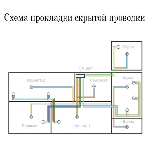 Проводка по полу схема