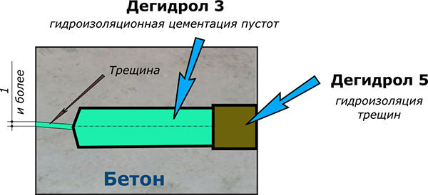 Схема ремонта и гидроизоляции