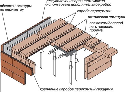 Схема резки бетонных плит перекрытия