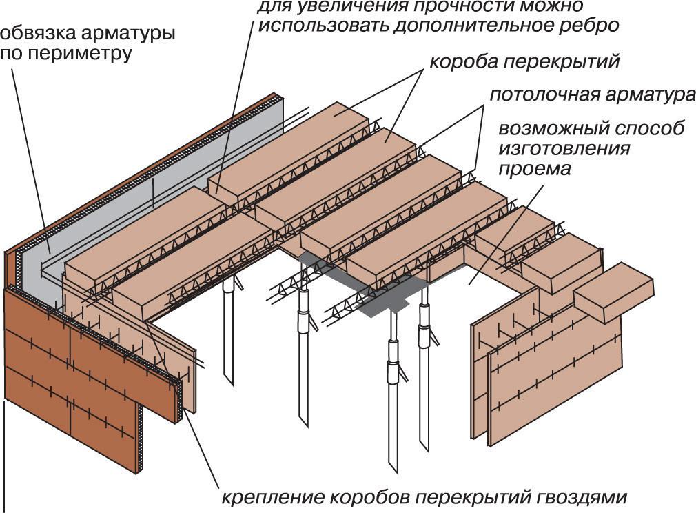Схема резки проема в