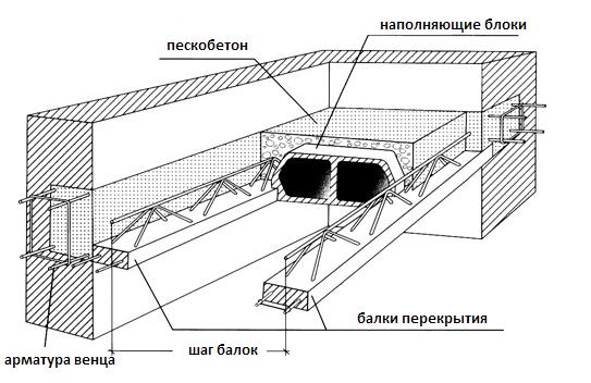 Схема сборно-монолитного перекрытия