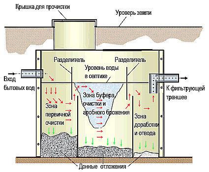 Схема септика из бетонных