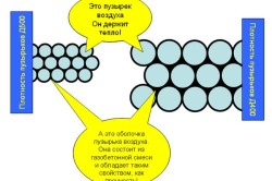 Схема состава газобетона