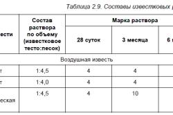 Таблица составов известняковых растворов