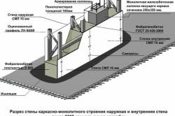 Схема стены из пенобетона