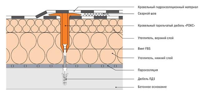 Схема сверления бетонного