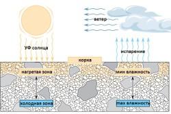 Схема температурного воздействия на пескобетон